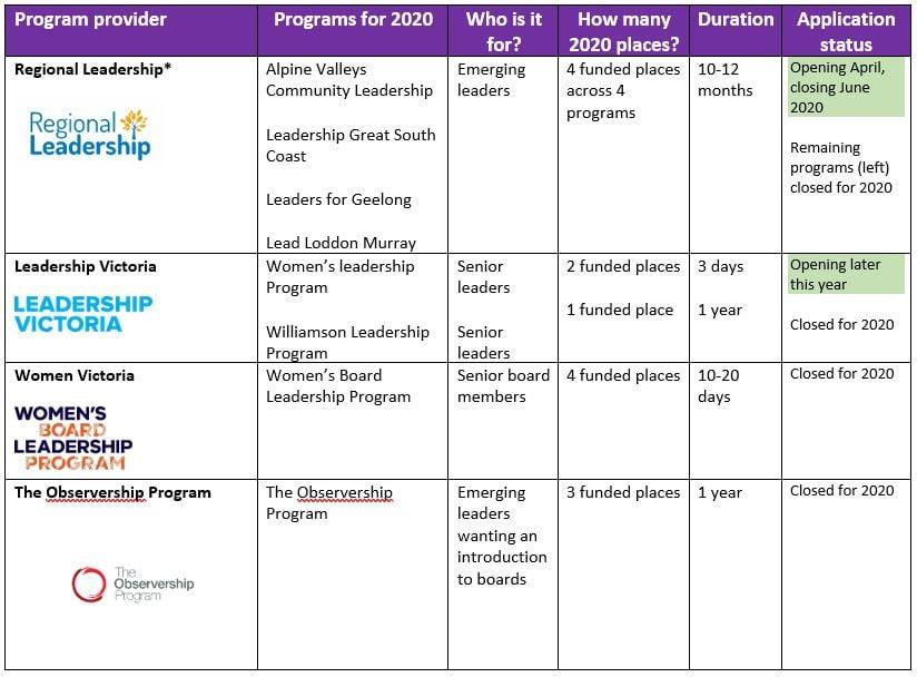 Grid showing Leadership Programs on Victorian Rural Women's Leadership and Mentoring Program