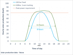 Chart comparing solar energy input from tracking vs non tracking solar panels