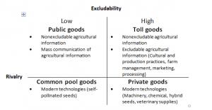 classification of goods in economics