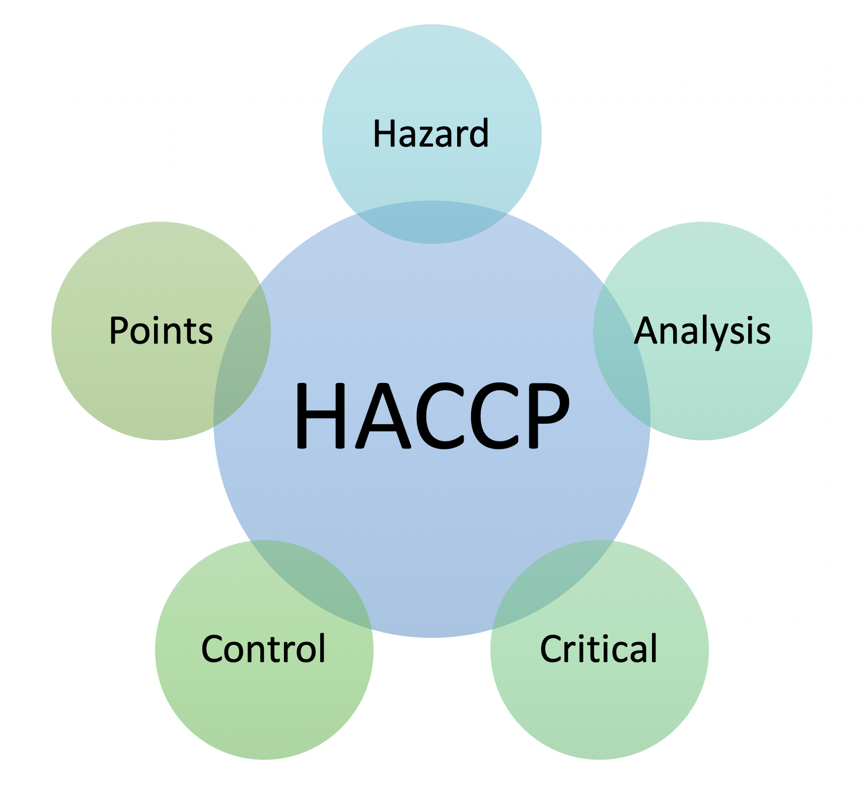 Using HACCP Principles in Extension - Extension Practice ...