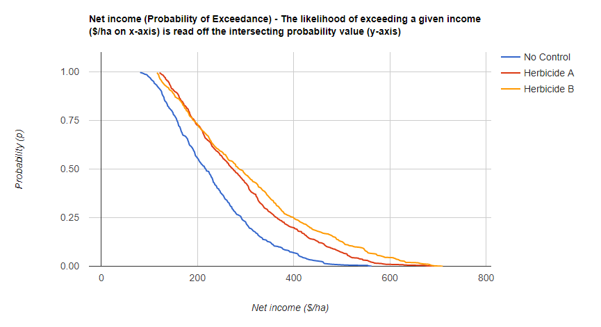 Compare management options probability of exceedance graph