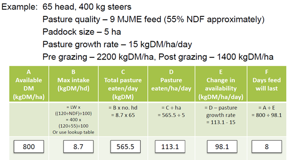 Figure 2 Feed budget to calculate how long a paddock will last