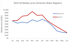 Median price of water from July 2019 to June 2020 in Victoria