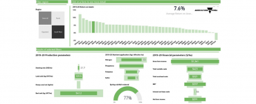 Screenshot of PowerBi dashboard of Livestock Farm Monitor results