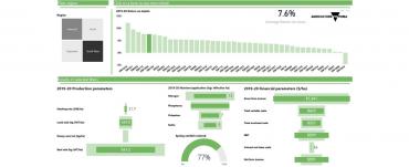Screenshot of PowerBi dashboard of Livestock Farm Monitor results